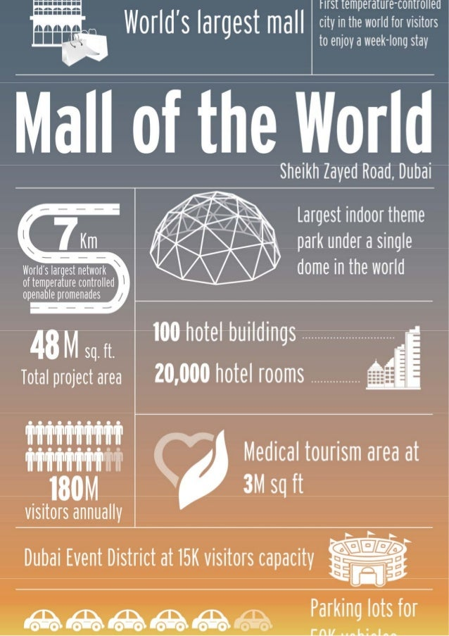The Mall of the World