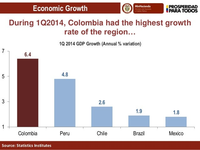colombian economy Currency and natural resources: despite colombia's drug related violence and large social divide, the economy has kept its capitalist, free-market 1980s status.