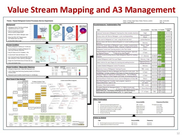 Value Stream Mapping and A3 on 5s kaizen, continuous improvement kaizen, mini kaizen, value stream process improvement, lean kaizen, process improvement kaizen, muri kaizen, toyota production system kaizen, 6s kaizen,