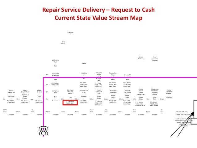 Source Refrigeration & HVAC, Inc. Current State Value Stream Map Service Delivery Created February 11, 2009 CONFIDENTIAL C...