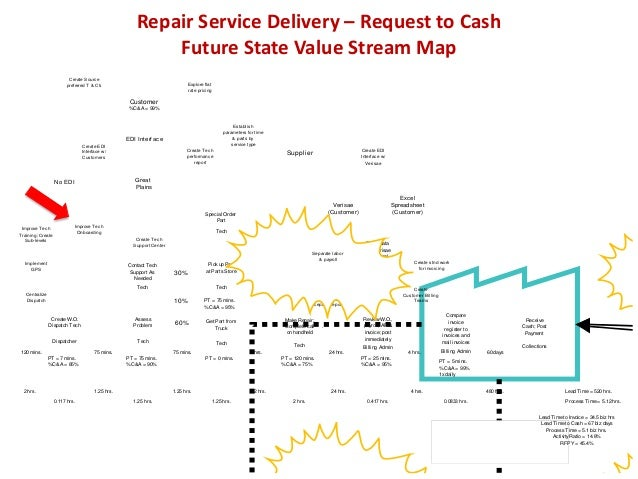 Future State Value Stream Map Source Refrigeration & HVAC, Inc. Service Delivery T&M Target example, refrigeration compone...