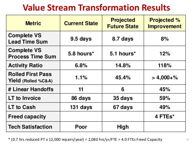 Metric Current State Projected Future State Projected % Improvement Complete VS Lead Time Sum 9.5 days 8.7 days 8% Complet...