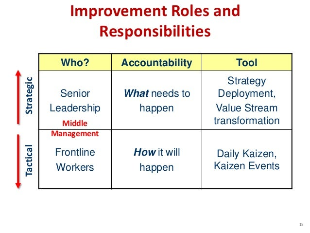 Improvement Roles and Responsibilities Who? Accountability Tool Senior Leadership What needs to happen Strategy Deployment...