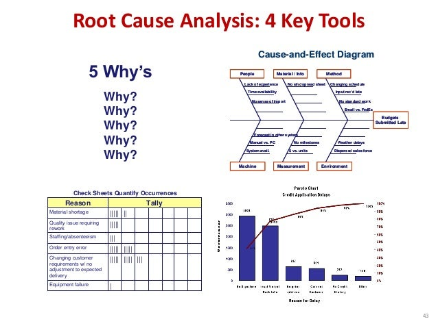 Root Cause Analysis: 4 Key Tools CauseCause--andand--Effect DiagramEffect Diagram Machine Measurement Environment People M...