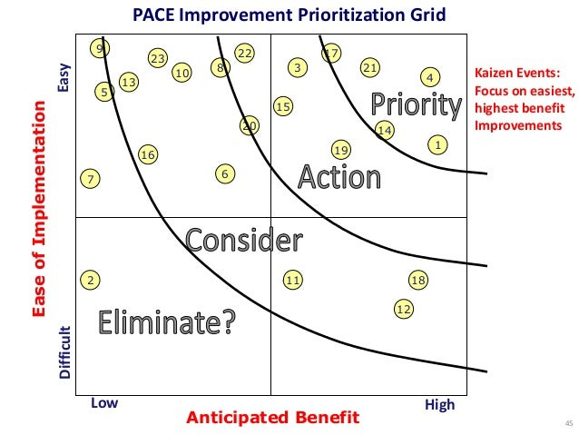 PACE Improvement Prioritization Grid Low High Anticipated Benefit EaseofImplementation DifficultEasy 20 7 5 13 4 23 1 22 8...