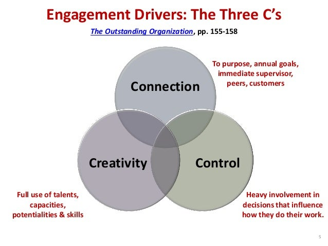 Engagement Drivers: The Three C's Connection ControlCreativity The Outstanding Organization, pp. 155-158 To purpose, annua...