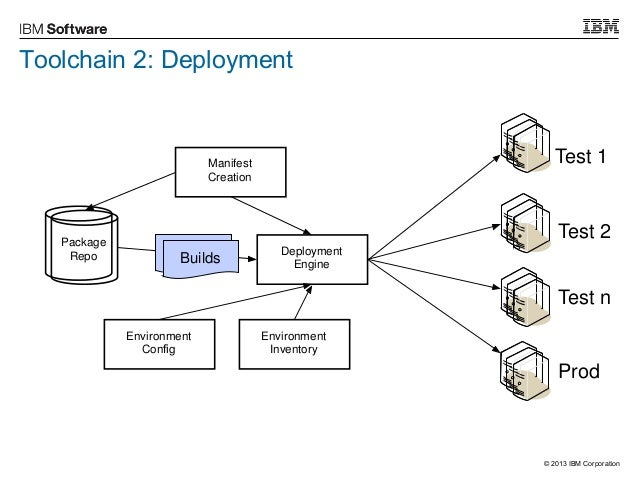 How to Build a DevOps Toolchain
