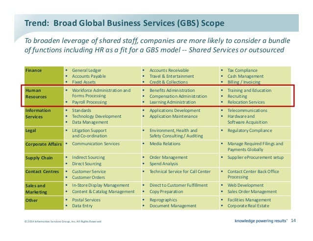 2014 08 Hro Today Web Ex Building The Business Case For