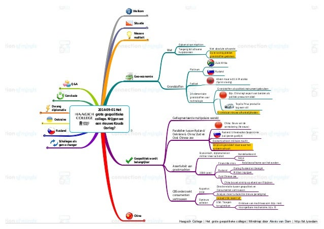 Haagsch College Het Grote Geopolitieke College Mindmap