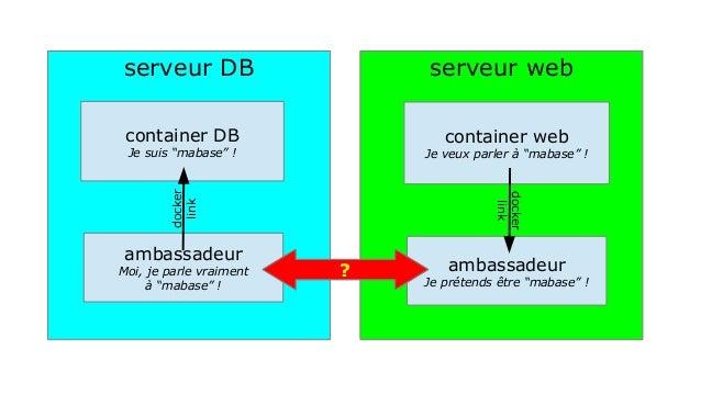 "serveur DB serveur web  container DB  Je suis ""mabase"" !  container web  Je veux parler à ""mabase"" !  ambassadeur  Moi, je..."