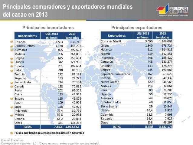 1864c6963758a ... Toneladas  11. Principales compradores y exportadores mundiales del cacao  en ...