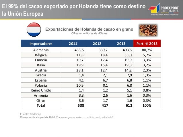 1b7ca21c5bb39 2014 09-12 oportunidades de mercado para exportar cacao colombiano
