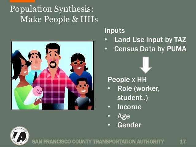 Population Synthesis:  Make People & HHs  Inputs  • Land Use input by TAZ  • Census Data by PUMA  People x HH  • Role (wor...