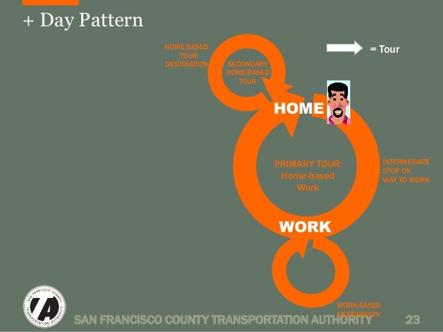 + Day Pattern  HOME  PRIMARY TOUR:  Home-based  Work  WORK  = Tour  INTERMEDIATE  STOP ON  WAY TO WORK  WORK-BASED  DESTIN...
