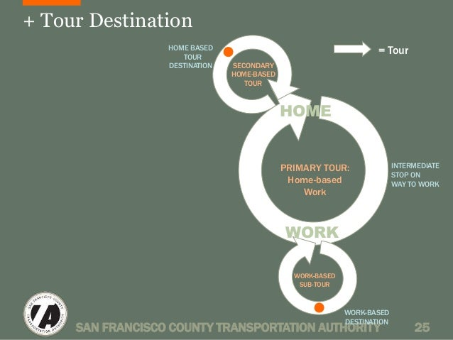 + Tour Destination  HOME  PRIMARY TOUR:  Home-based  Work  WORK  = Tour  INTERMEDIATE  STOP ON  WAY TO WORK  WORK-BASED  D...