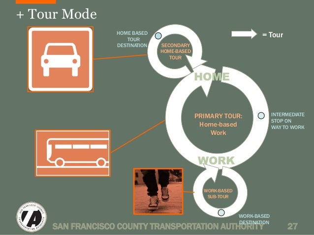 + Tour Mode  HOME  PRIMARY TOUR:  Home-based  Work  WORK  = Tour  INTERMEDIATE  STOP ON  WAY TO WORK  WORK-BASED  DESTINAT...