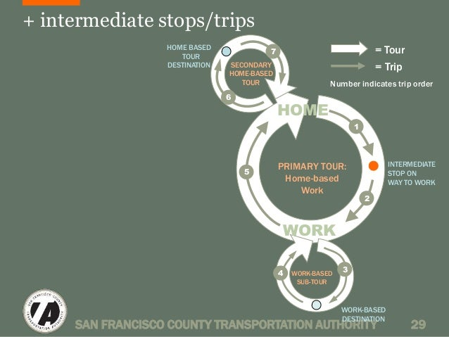 + intermediate stops/trips  HOME  Number indicates trip order  PRIMARY TOUR:  Home-based  Work  WORK  = Tour  = Trip  INTE...