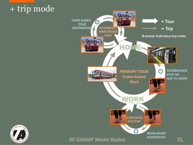 + trip mode  HOME  Number indicates trip order  PRIMARY TOUR:  Home-based  Work  WORK  = Tour  = Trip  INTERMEDIATE  STOP ...