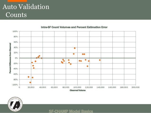 Auto Validation  Counts  Intra-SF Count Volumes and Percent Estimation Error  SF-CHAMP Model Basics 38  100%  80%  60%  40...