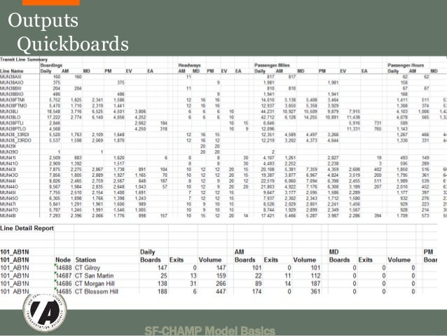 SF-CHAMP Model Basics 43  Outputs  Quickboards
