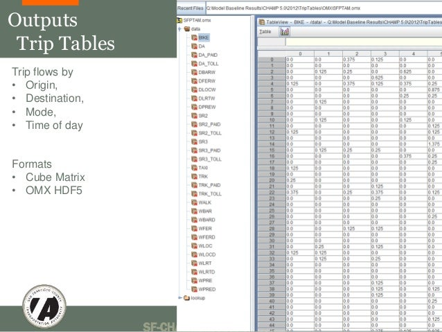 SF-CHAMP Model Basics 46  Outputs  Trip Tables  Trip flows by  • Origin,  • Destination,  • Mode,  • Time of day  Formats ...