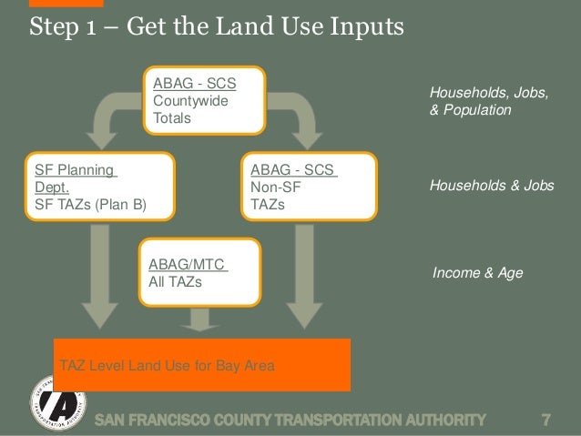 Step 1 – Get the Land Use Inputs  ABAG - SCS  Countywide  Totals  SF Planning  Dept.  SF TAZs (Plan B)  ABAG - SCS  Non-SF...