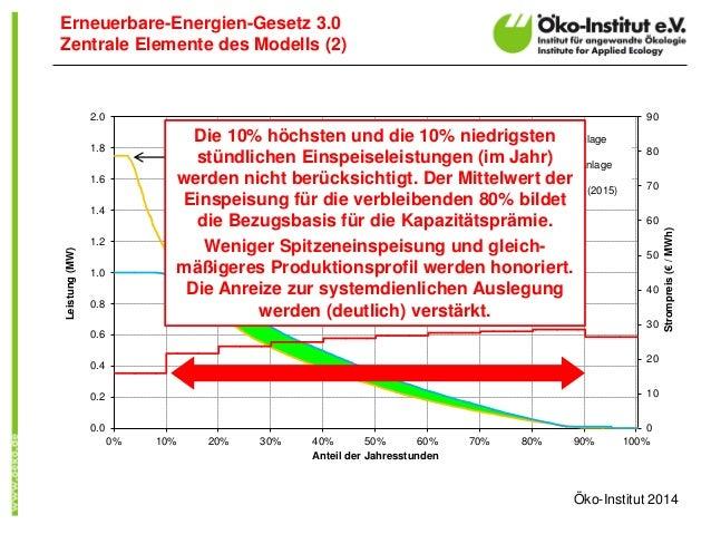 Erneuerbare-Energien-Gesetz 3.0  Zentrale Elemente des Modells (2)  0  10  20  30  40  50  60  70  80  90  0.0  0.2  0.4  ...
