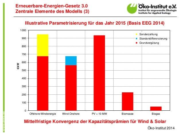 Erneuerbare-Energien-Gesetz 3.0  Zentrale Elemente des Modells (3)  0  100  200  300  400  500  600  700  800  900  1000  ...