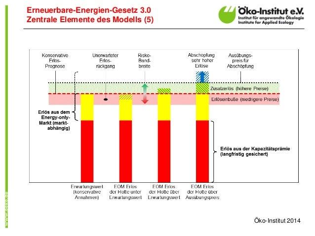 Erneuerbare-Energien-Gesetz 3.0 Zentrale Elemente des Modells (5)  Öko-Institut 2014
