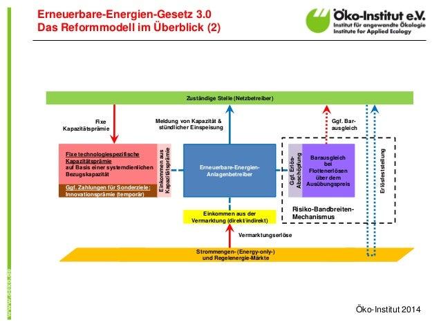 Erneuerbare-Energien-Gesetz 3.0  Das Reformmodell im Überblick (2)  Ggf. Zahlungen für Sonderziele:  Innovationsprämie (te...