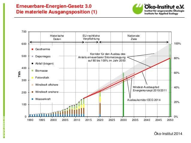 Erneuerbare-Energien-Gesetz 3.0  Die materielle Ausgangsposition (1)  0%  20%  40%  60%  80%  100%  0  100  200  300  400 ...