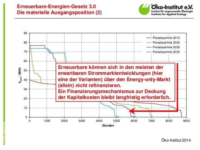 0  10  20  30  40  50  60  70  80  90  0 1000 2000 3000 4000 5000 6000 7000 8000 9000  €2010 / MWh  Stunden  Preisdauerlin...