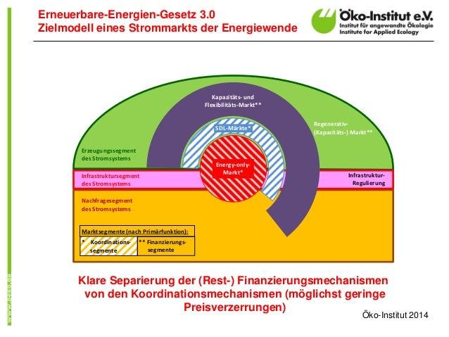 Erneuerbare-Energien-Gesetz 3.0  Zielmodell eines Strommarkts der Energiewende  Regenerativ-  (Kapazitäts-) Markt**  Nachf...