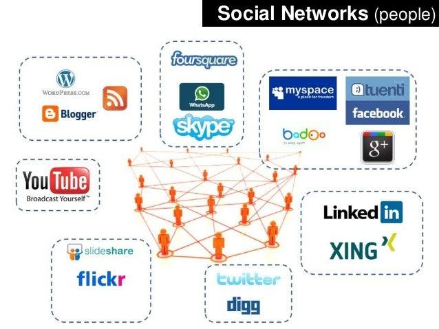 Social Networks (people)