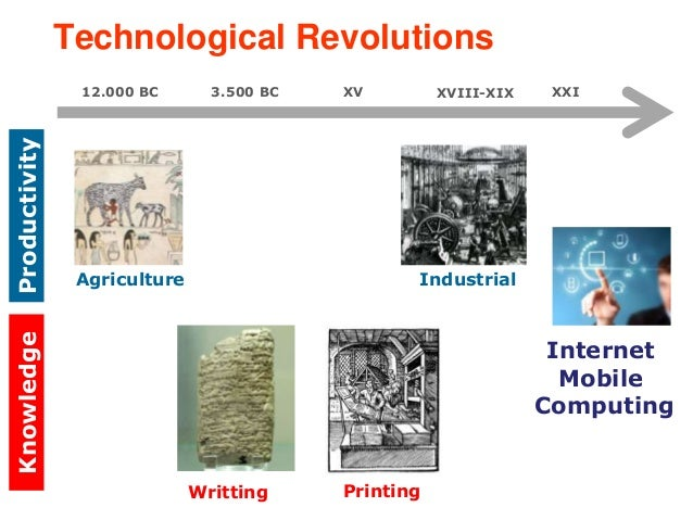Technological Revolutions  Knowledge Productivity  Agriculture  Printing  Internet  Mobile  Computing  12.000 BC  Writting...