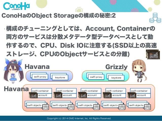 ConoHaのObject Storageの構成の秘密:2  •構成のチューニングとしては、Account, Containerの  両方のサービスは分散メタデータ型データベースとして動  作するので、CPU、Disk IOに注意する(SSD以...
