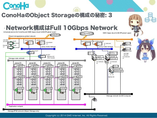ConoHaのObject Storageの構成の秘密: 3  •Network構成はFull 10Gbps Network  Universal service for ConoHa and GMO Apps cloud Unit8 (Phy...