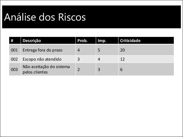 Análise dos Riscos # Descrição Prob. Imp. Criticidade 001 Entrega fora do prazo 4 5 20 002 Escopo não atendido 3 4 12 003 ...