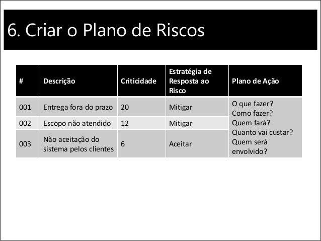 6. Criar o Plano de Riscos # Descrição Criticidade Estratégia de Resposta ao Risco Plano de Ação 001 Entrega fora do prazo...