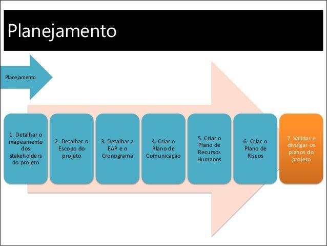 Planejamento 1. Detalhar o mapeamento dos stakeholders do projeto 2. Detalhar o Escopo do projeto 3. Detalhar a EAP e o Cr...
