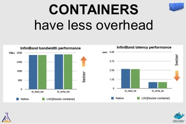 CONTAINERS  bring native performance