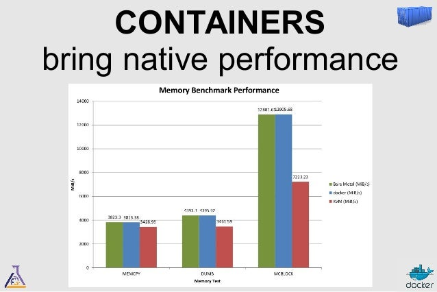 CONTAINERS  are cloud-compatible  Docker runs on …  ● Bare metal  – packages, binary, CoreOS, Project Atomic, b2d...  ● De...