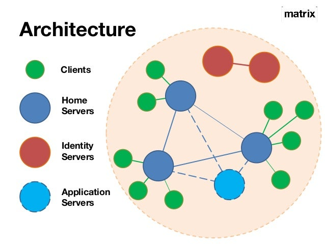 Architecture  Clients  Home  Servers  Identity  Servers  Application  Servers