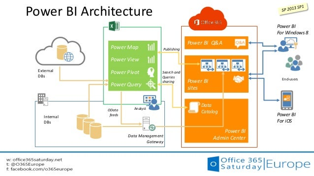 Office 365 saturday europe yammer office 365 for Architecture bi