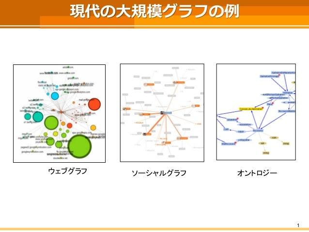 現代の大規模グラフの例  1  ウェブグラフ  オントロジー  ソーシャルグラフ