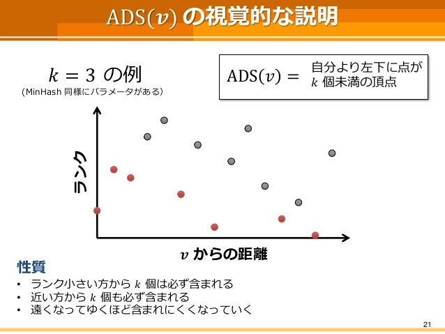 ADS(풗)の視覚的な説明  21  ADS푣=  自分より左下に点が  푘個未満の頂点  푘=3の例  (MinHash同様にパラメータがある)  풗からの距離  ランク  性質  •ランク小さい方から푘個は必ず含まれる  •近い方から푘個も...