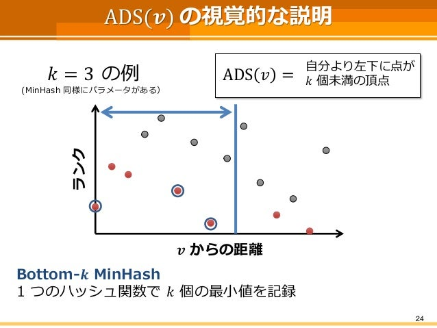 ADS(풗)の視覚的な説明  24  ADS푣=  自分より左下に点が  푘個未満の頂点  푘=3の例  (MinHash同様にパラメータがある)  Bottom-풌MinHash  1 つのハッシュ関数で푘個の最小値を記録  풗からの距離  ...