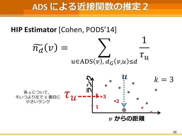 ADS による近接関数の推定2  HIP Estimator [Cohen, PODS'14]  푛푑푣= 푢∈ADS푣,푑퐺푣,푢≤푑 1 휏푢  36  풗からの距離  ランク  풖  푘=3  1  2  3  휏푢  各푢について,  ...