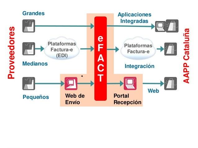 2014-11-25 AMETIC - Congreso de Factura electrónica Slide 3