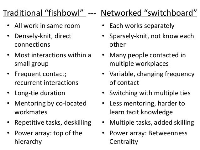 Networked work: Balance sheet  Assets  •Surfaces extra information  •Applies talents where needed  •Multiple perspectives ...